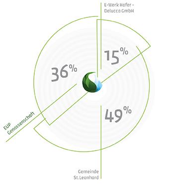 Diagramm Beteiligung